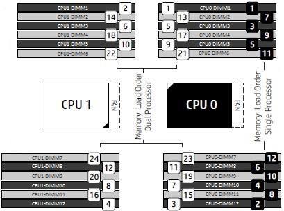 hp z8 g4 workstation memory loading order.jpg